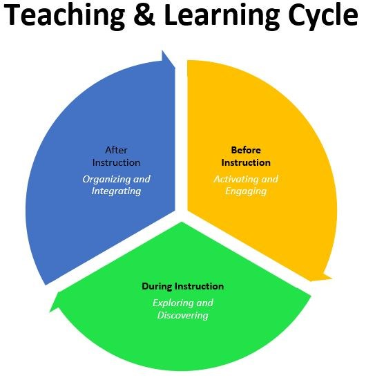 Teaching and Learning Cycle.JPG